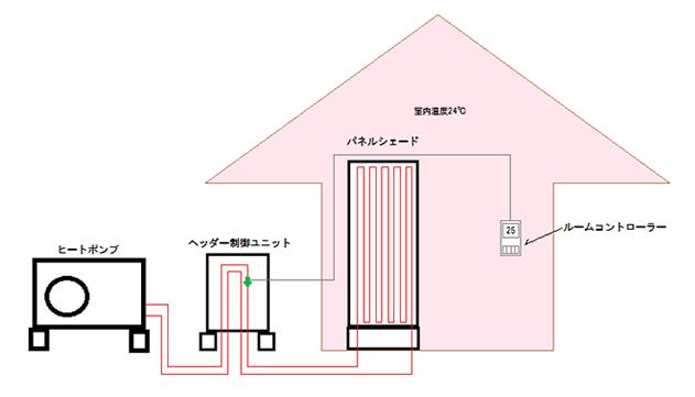 輻射暖房のしくみ